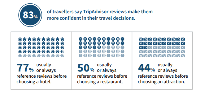 tripadvisor-negative-reviews-study